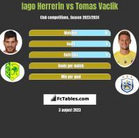 Iago Herrerin vs Tomas Vaclik h2h player stats