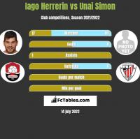 Iago Herrerin vs Unai Simon h2h player stats