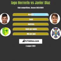 Iago Herrerin vs Javier Diaz h2h player stats
