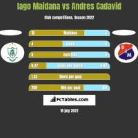 Iago Maidana vs Andres Cadavid h2h player stats