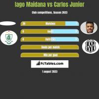 Iago Maidana vs Carlos Junior h2h player stats