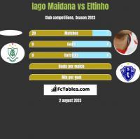 Iago Maidana vs Eltinho h2h player stats