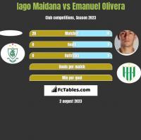Iago Maidana vs Emanuel Olivera h2h player stats