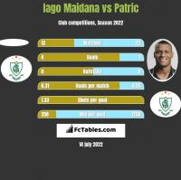Iago Maidana vs Patric h2h player stats