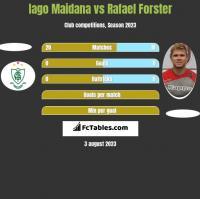 Iago Maidana vs Rafael Forster h2h player stats