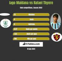 Iago Maidana vs Rafael Thyere h2h player stats