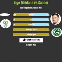 Iago Maidana vs Sander h2h player stats