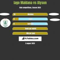 Iago Maidana vs Alyson h2h player stats