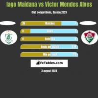 Iago Maidana vs Victor Mendes Alves h2h player stats