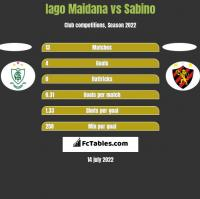 Iago Maidana vs Sabino h2h player stats