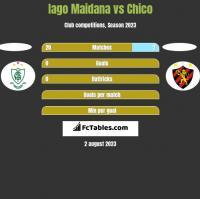 Iago Maidana vs Chico h2h player stats