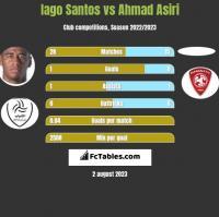 Iago Santos vs Ahmad Asiri h2h player stats