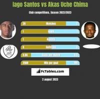 Iago Santos vs Akas Uche Chima h2h player stats