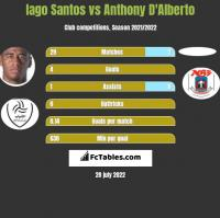 Iago Santos vs Anthony D'Alberto h2h player stats