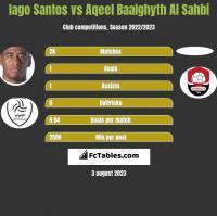 Iago Santos vs Aqeel Baalghyth Al Sahbi h2h player stats
