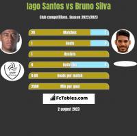 Iago Santos vs Bruno Silva h2h player stats