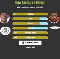 Iago Santos vs Djavan h2h player stats