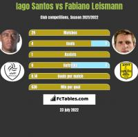 Iago Santos vs Fabiano Leismann h2h player stats