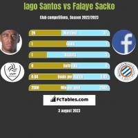 Iago Santos vs Falaye Sacko h2h player stats