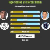 Iago Santos vs Florent Hanin h2h player stats