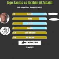Iago Santos vs Ibrahim Al Zubaidi h2h player stats