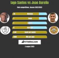 Iago Santos vs Joao Aurelio h2h player stats
