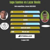 Iago Santos vs Lazar Rosic h2h player stats