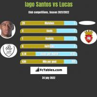 Iago Santos vs Lucas h2h player stats
