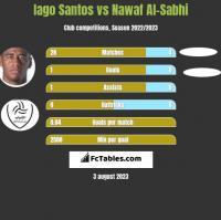Iago Santos vs Nawaf Al-Sabhi h2h player stats