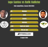 Iago Santos vs Rafik Halliche h2h player stats