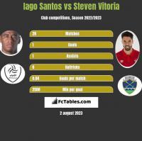 Iago Santos vs Steven Vitoria h2h player stats
