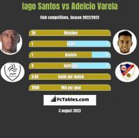Iago Santos vs Adelcio Varela h2h player stats