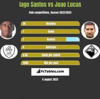 Iago Santos vs Joao Lucas h2h player stats
