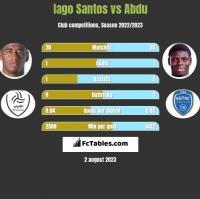 Iago Santos vs Abdu h2h player stats
