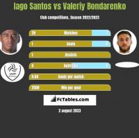 Iago Santos vs Valeriy Bondarenko h2h player stats