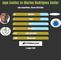Iago Santos vs Marlon Rodrigues Xavier h2h player stats