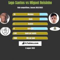 Iago Santos vs Miguel Reisinho h2h player stats