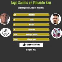 Iago Santos vs Eduardo Kau h2h player stats