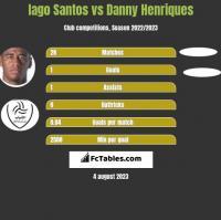 Iago Santos vs Danny Henriques h2h player stats