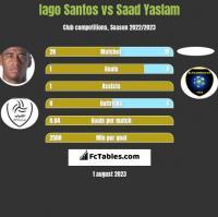 Iago Santos vs Saad Yaslam h2h player stats