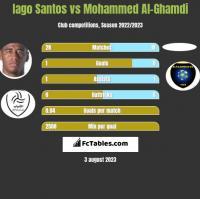 Iago Santos vs Mohammed Al-Ghamdi h2h player stats