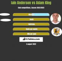 Iain Anderson vs Adam King h2h player stats