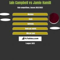 Iain Campbell vs Jamie Hamill h2h player stats