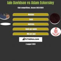 Iain Davidson vs Adam Eckersley h2h player stats
