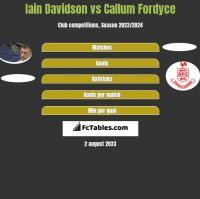 Iain Davidson vs Callum Fordyce h2h player stats