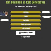Iain Davidson vs Kyle Benedictus h2h player stats