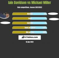 Iain Davidson vs Michael Miller h2h player stats