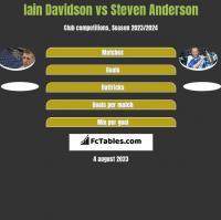 Iain Davidson vs Steven Anderson h2h player stats