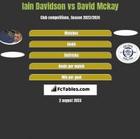 Iain Davidson vs David Mckay h2h player stats