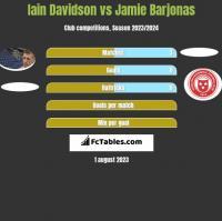 Iain Davidson vs Jamie Barjonas h2h player stats
